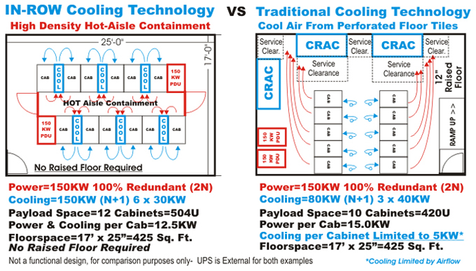 InRow vs Traditional Cooling